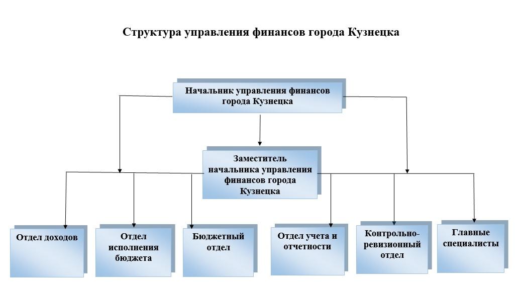 Структура управления финансов города Кузнецка